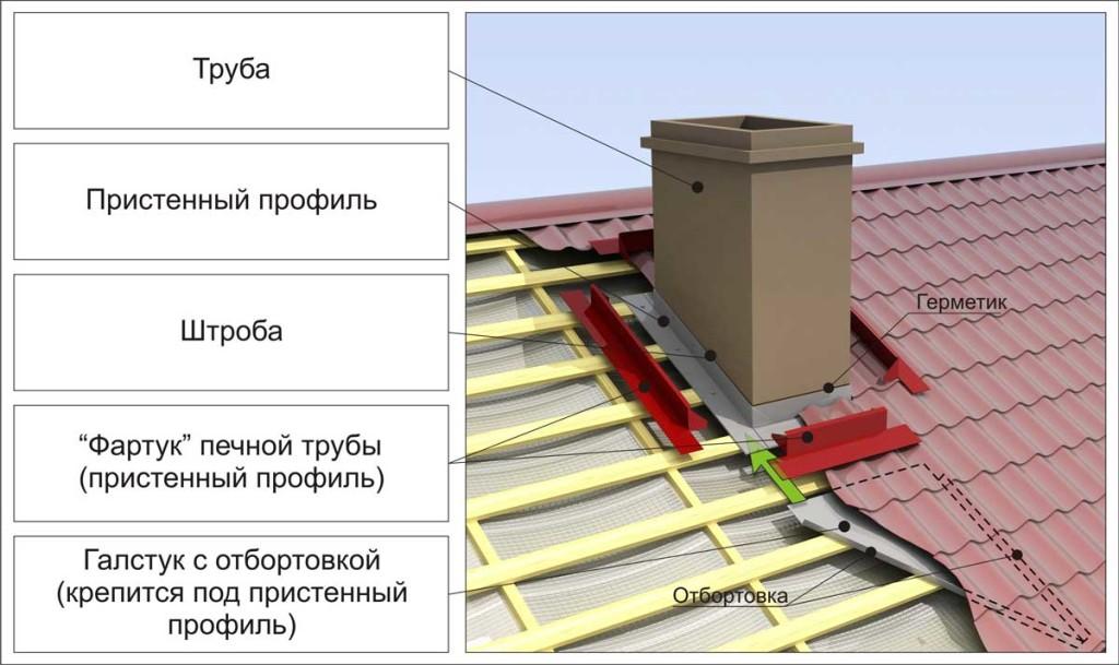 Как построить односкатную крышу своими руками - советы профессионалов