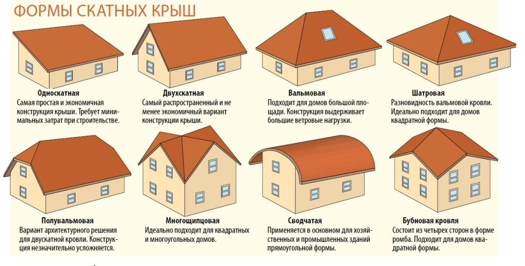 как сделать скатную крышу