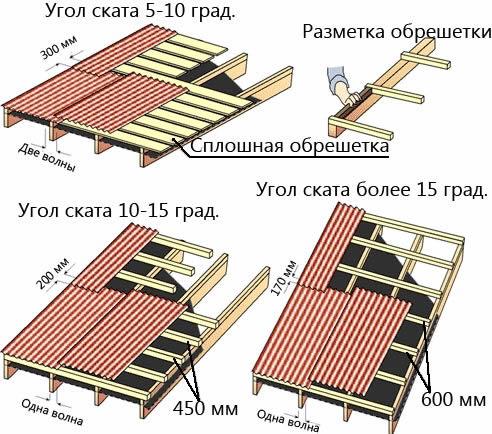Как покрыть профнастил на односкатную крышу
