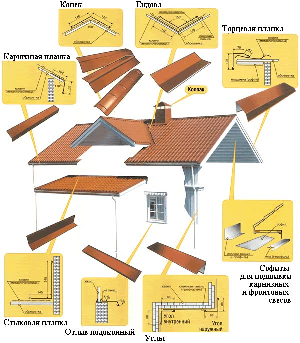 доборные элементы крыши