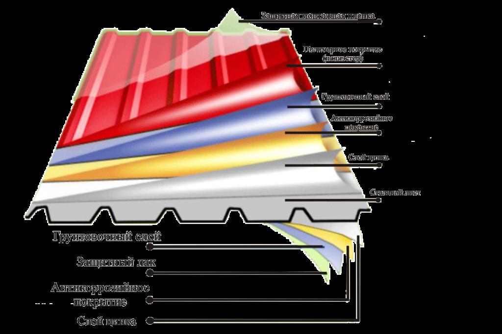 Декоративное покрытие профнастила - описание производителей