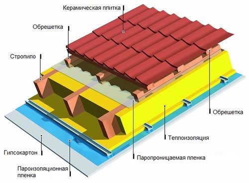 как сделать теплую крышу