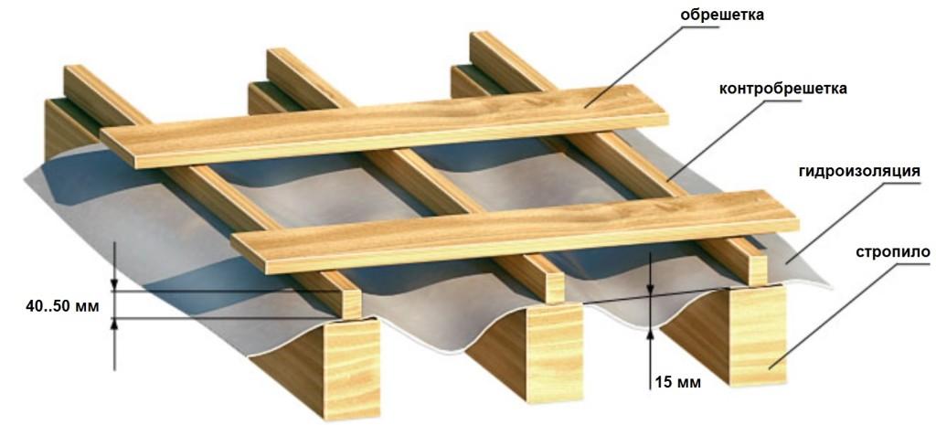 Как уложить гидроизоляцию односкатной крыши из прфнастила