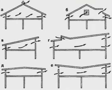 Как сделать вентиляцию крыши