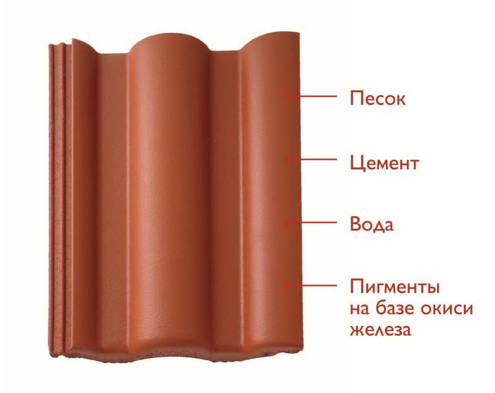 качество кровельных материалов