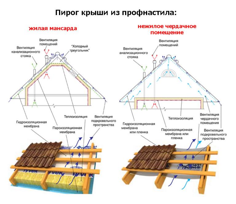 Сделать крышу из профнастила