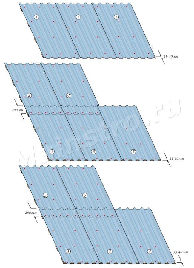 Схема укладки листов профнастила - что это такое