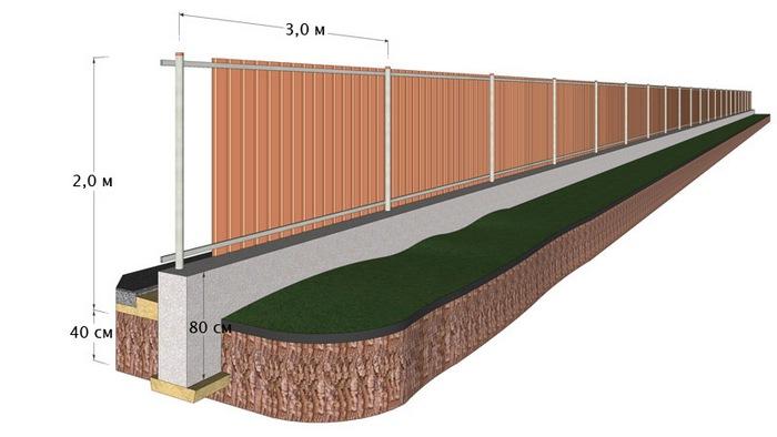 Как сделать забор из профнастила фундамент 728