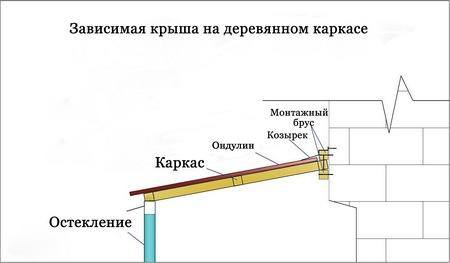 Как сделать зависимую крышу на деревянном каркасе