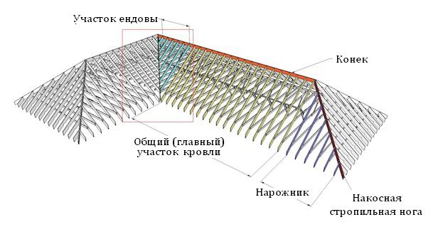 Схема укладки профлистов на крышу сложной формы