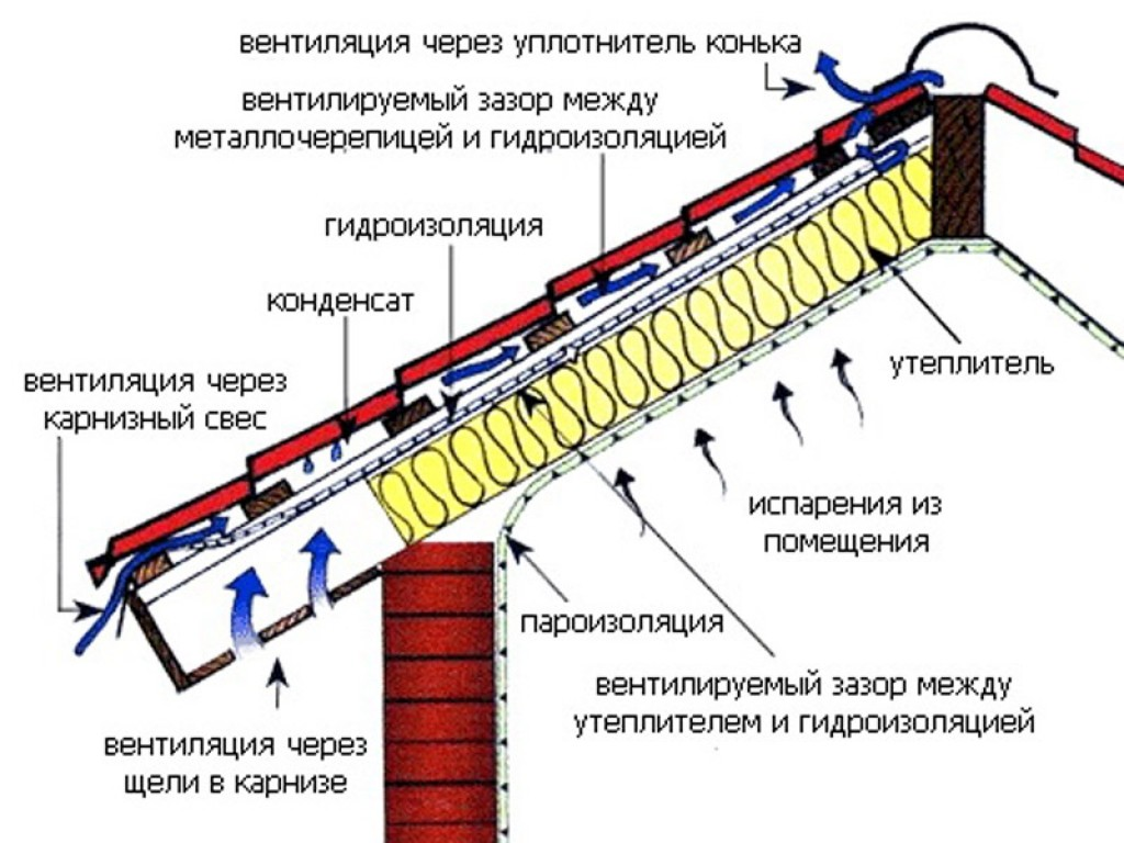 Образование конденсата на крыше - что это такое