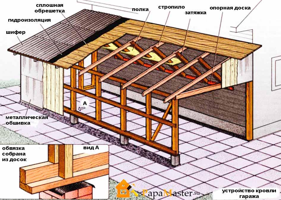Как сделать односкатную крышу гаража - советы профессионалов