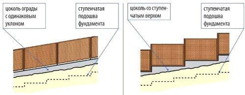 Как построить фундамент забора ступенями