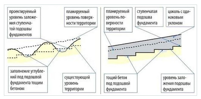Как выравнять уклон под забор из профнастила