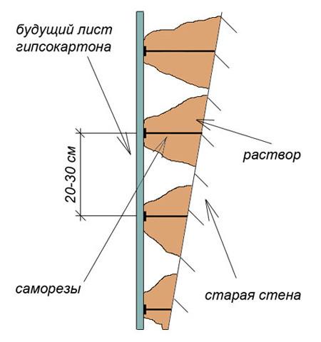 vyravnivanie-sten-svoimi-rukami-22