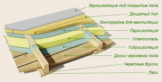 Kak-pravilno-ulozhit-gidroizoljatsiju-dlja-pola-svoimi-rukami21.jpg