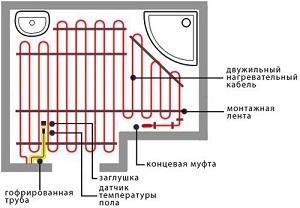 Kak-pravilno-ulozhit-teplyj-elektricheskij-pol-svoimi-rukami2.jpg