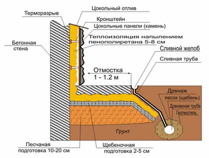как сделать гидроизоляция фундамента своими руками