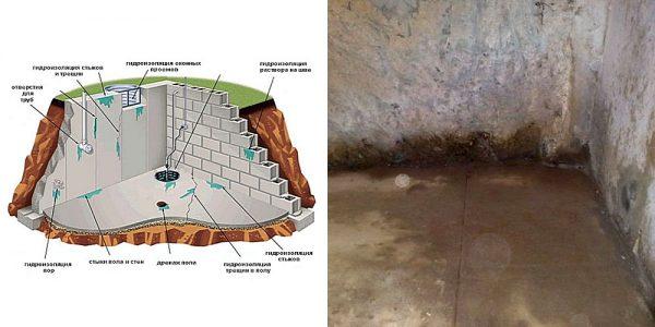 Результаты плохой гидроизоляции фундамента