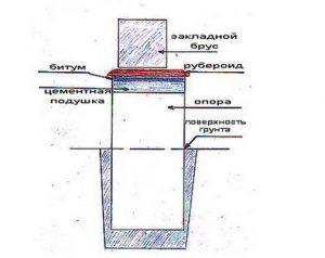 Схема гидроизоляции столба