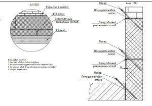 Обработка фундамента инъекционным способом