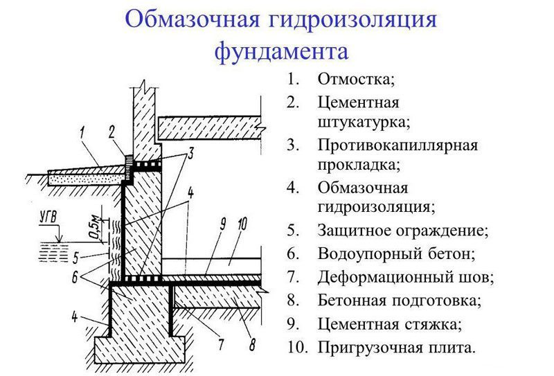 Схема нанесения обмазочной гидроизоляции