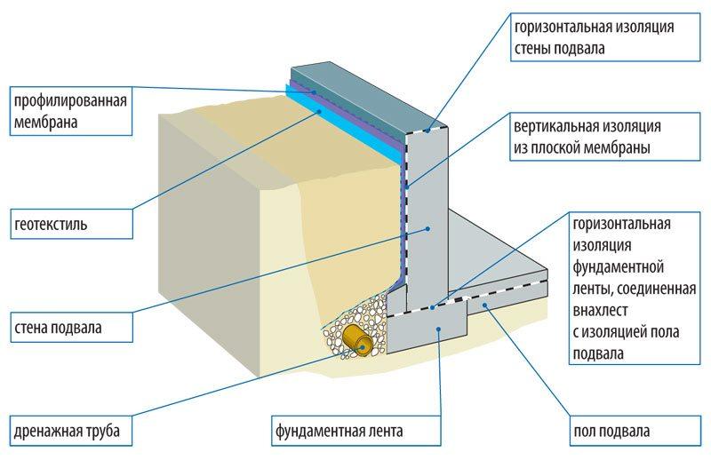 Схема расположения слоев гидроизоляции