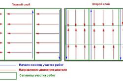 Схема шпаклевки стены