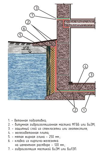Устройство гидроизоляции снаружи и внутри