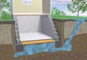 Подтопление основания водой