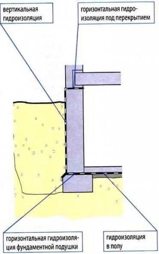 Гидроизоляция если перекрытие между первым этажем и подвалом находится ниже уровня земли - схема