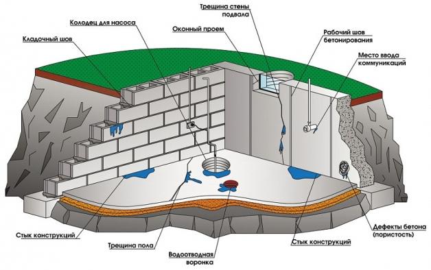 Как сделать гидроизоляцию подвала изнутри - схема